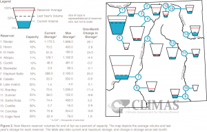 A look at reservoir volumes from the Climate Assessment for the Southwest, as of the end of April 2015.