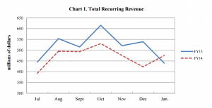A revenue tracking report from a Legislative Finance Committee report in March of 2015.