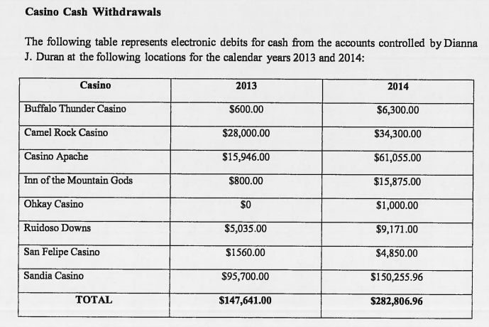 From the criminal complaint, cash withdrawals from accounts controlled by Dianna Duran from 2013 and 2014.
