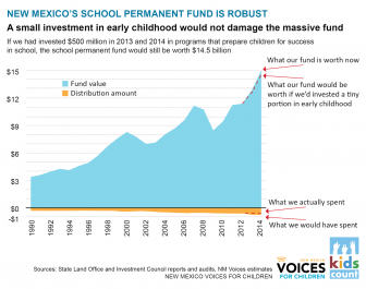 Voices for Children school permanent fund graphic