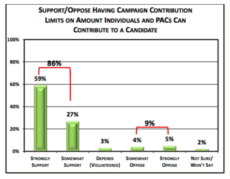 "From the CED poll ""Money in Politics,"" January, 2016."