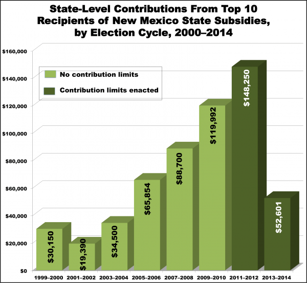 Figure 1: State-Level Contributions From Top 10 Recipients of New Mexico State Subsidies, by Election Cycle, 2000-2014