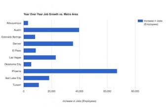 Year-over-Year-Job-Growth-690x450