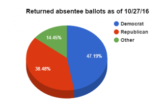 Returned absentee ballots, as of end of day 10/27/16.