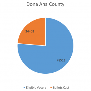 2016 Primary results for Doña Ana County