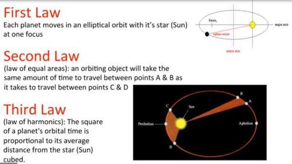 Johannes Kepler timeline | Timetoast timelines