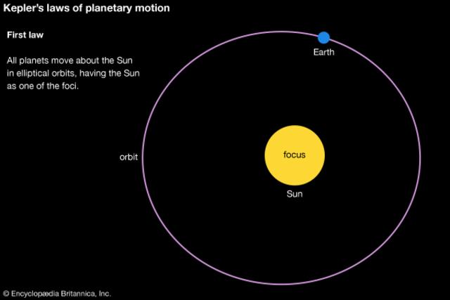 Johannes Kepler (1571-1630) timeline | Timetoast timelines