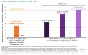 enid draluck, child food insecurity