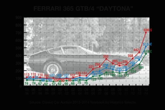 Classic Car Auction Yearbook - Ferrari 365 GTB/4 Daytona