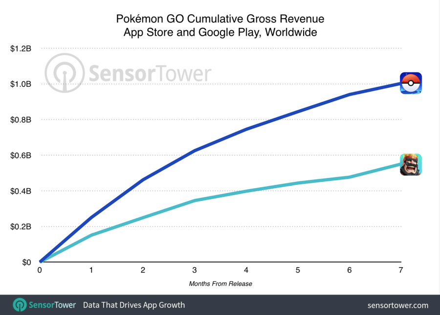 Pokemon Go $1 Billion Gross Revenue