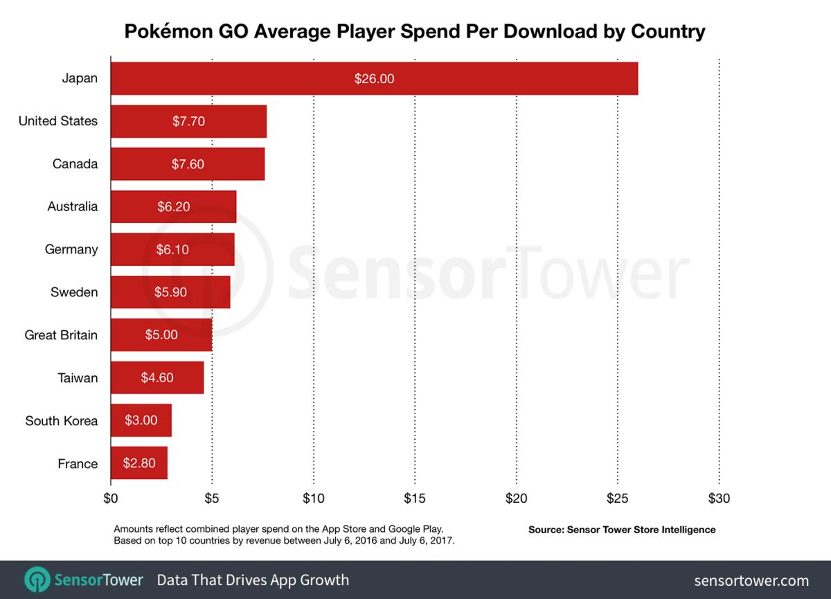 Pokémon Go en Japón (ventas)