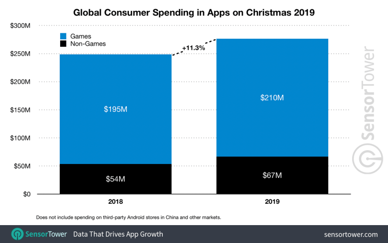 Global App Revenue for Christmas 2018 and 2019