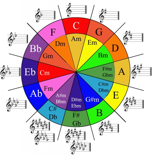 image showing the circle of 5ths