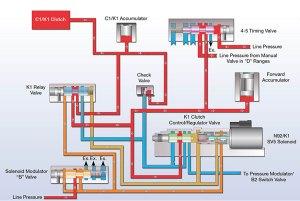 Sonnax Flow Control: How Solenoid Design Influences Clutch