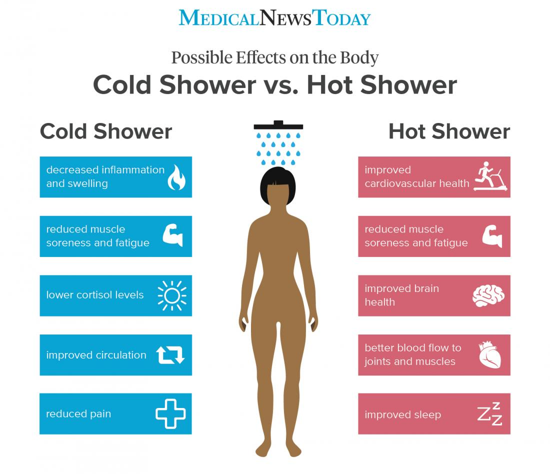 What Are The Benefits Of Cold And Hot Showers