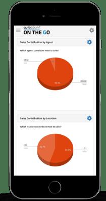 AOTG Sales Dashboard