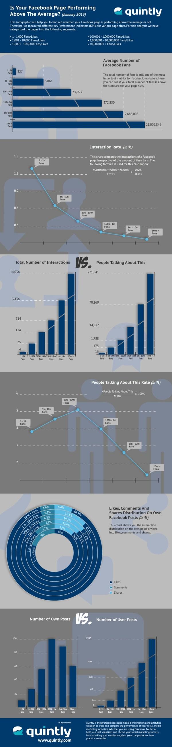 Infografik Facebook Seiten Performance (Quelle: quintly.com)