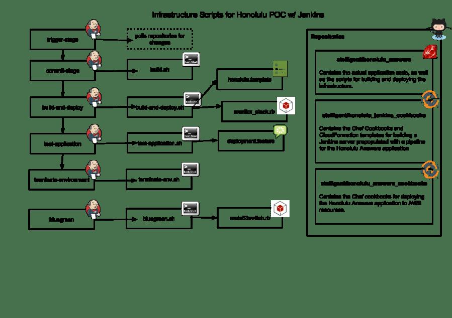 Jenkins workflow