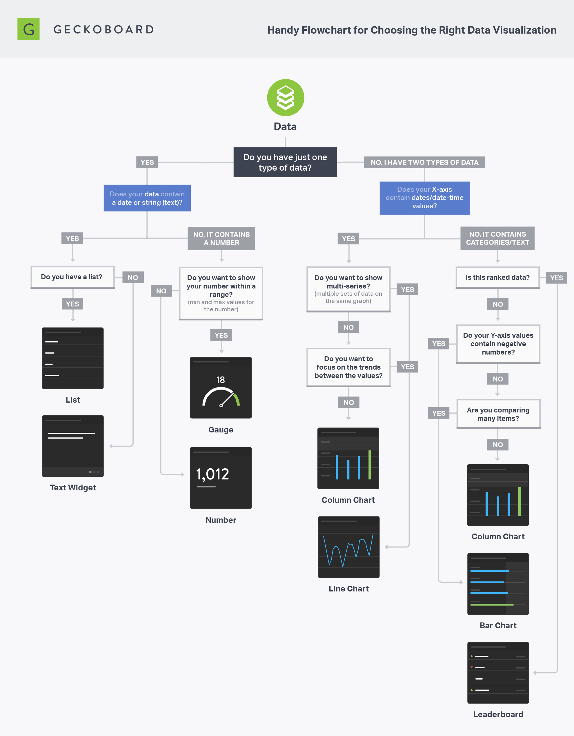 How To Choose The Right Data Visualization Geckoboard