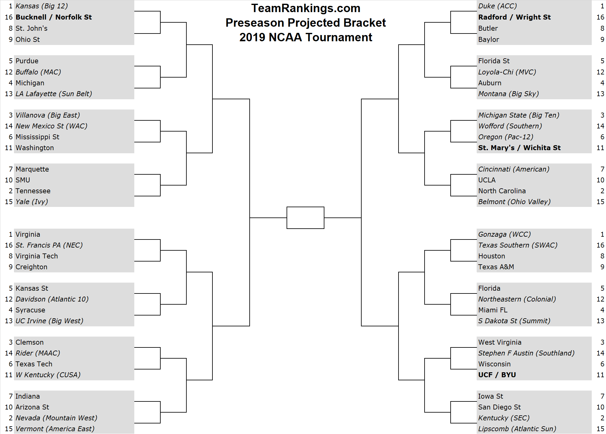 Preseason Bracketology Ncaa Tournament Bracket Notes From The Sports Nerds