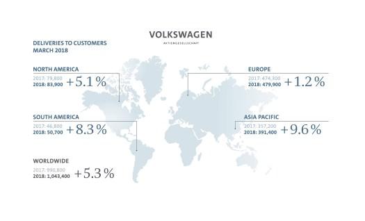 March 2018 deliveries for Volkswagen