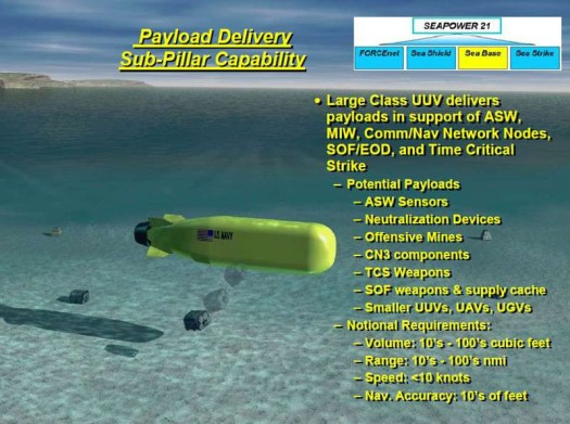 A graphic from the US Navy's 2004 roadmap for unmanned undersea vehicles discussing possible payloads for underwater drones, including mines.