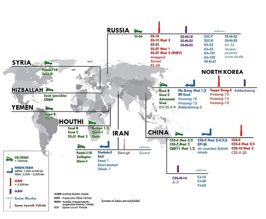 An infographic from the MDR showing existing and future missile defense threats around the world.
