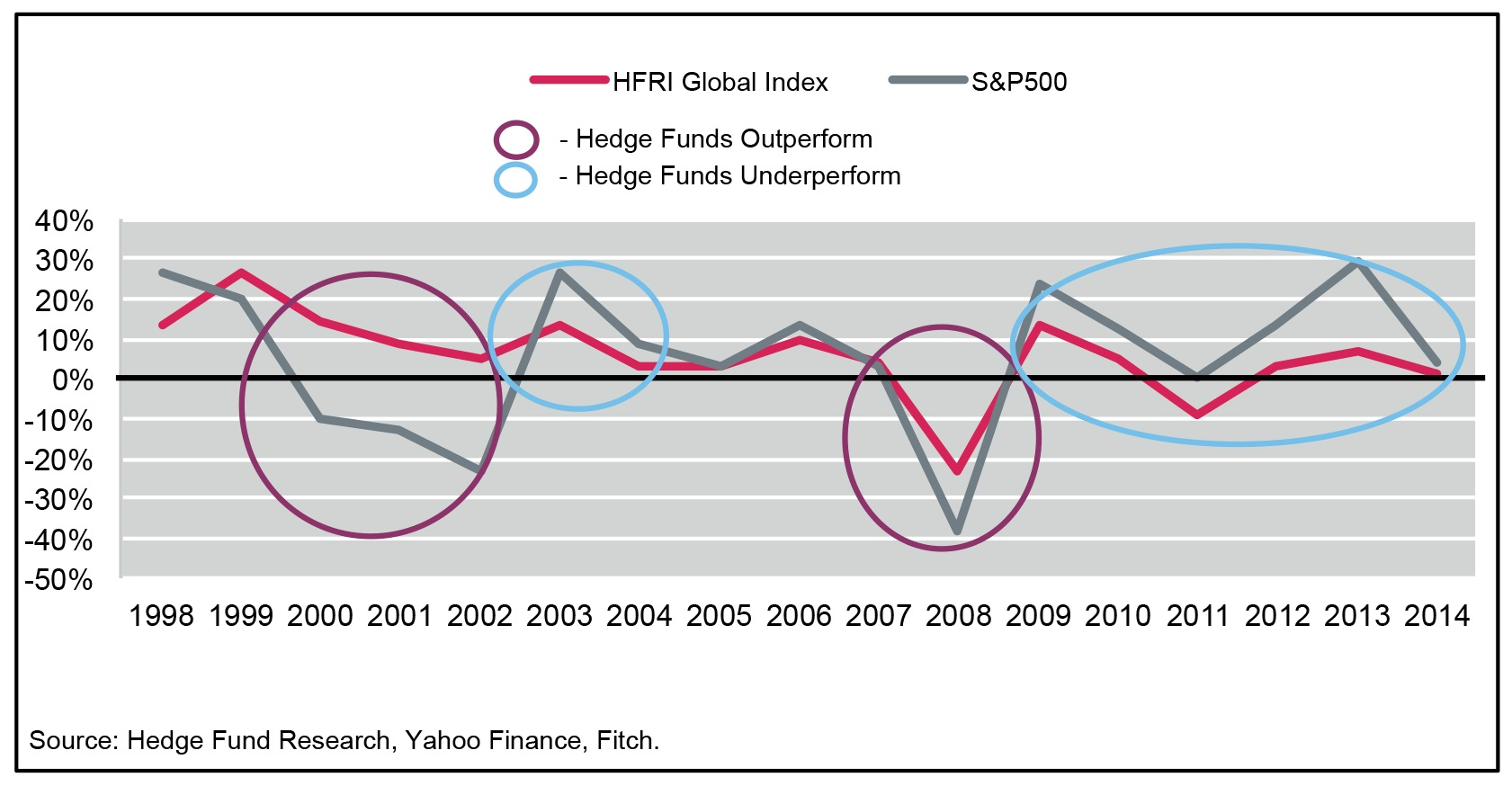 Hedge Funds Grow Despite Weak Returns : TheWhyForum.com