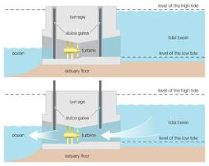 Stock Illustration  Diagram of a tidal power barrage,