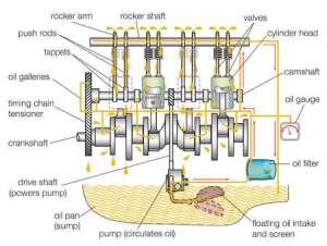 Stock Illustration  Typical gasoline engine lubrication