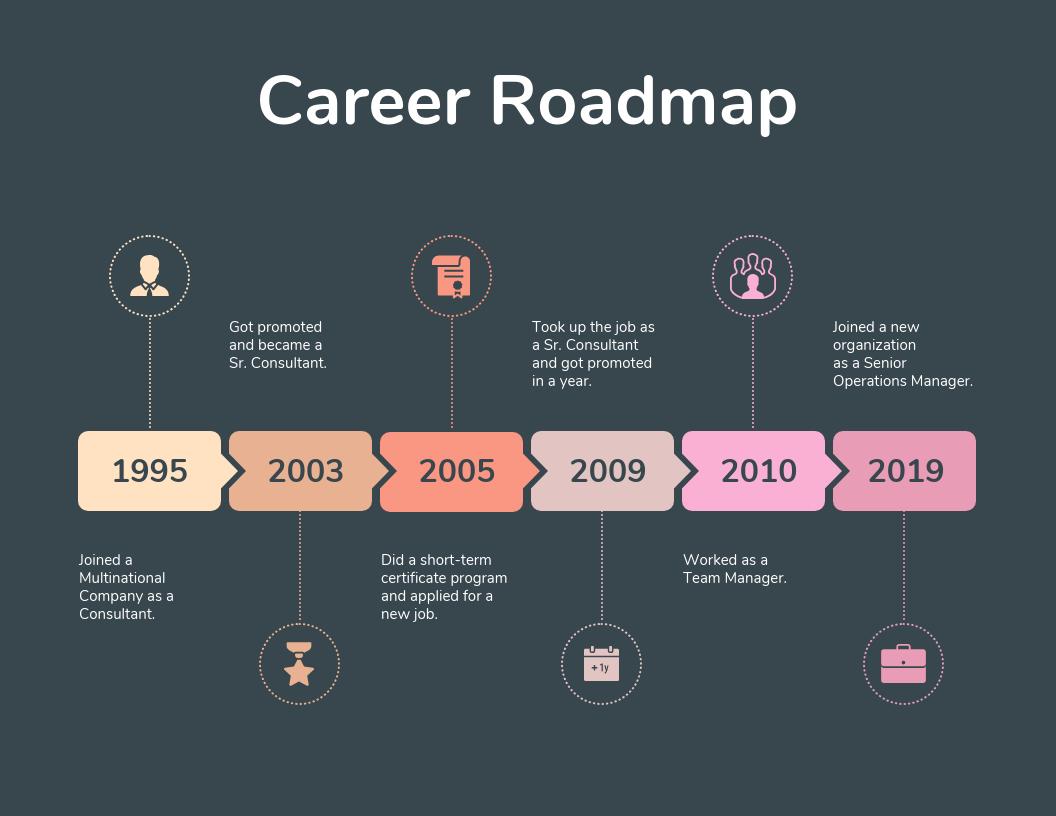 Dark Career Roadmap Template