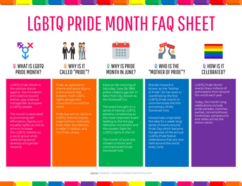 LGBTQ Pride Month FAQs Sheet Template