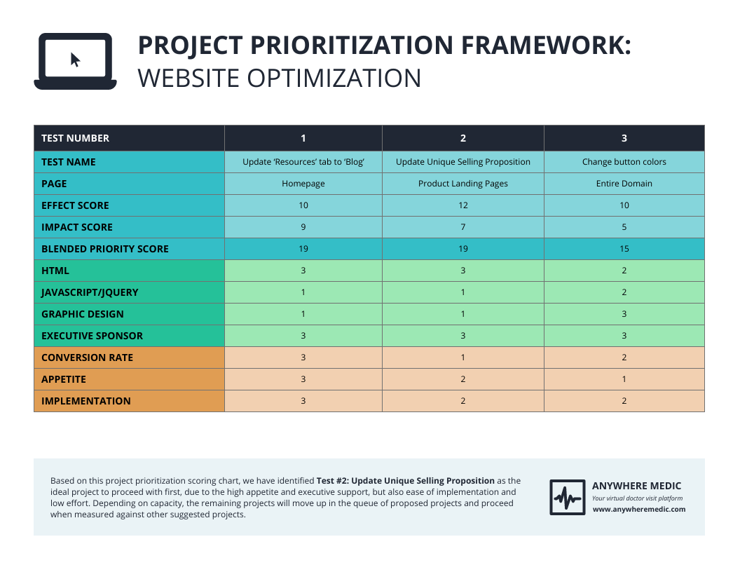 18/07/2018· use this template to prioritize project tasks and determine which activities to tackle (and which ones to delegate or eliminate) in order to make the most efficient use of your time. Medical Website Prioritization Framework Template