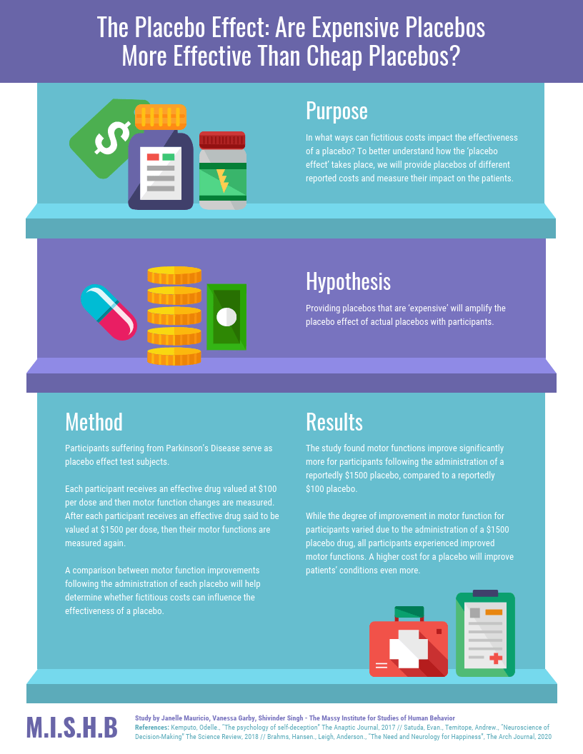 medical placebo study research poster