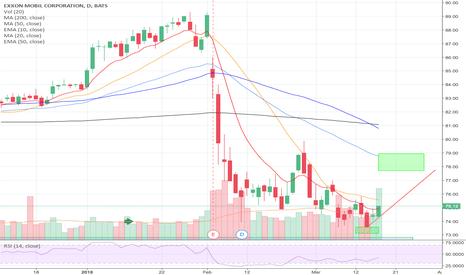 XOM Stock Price and Chart — TradingView