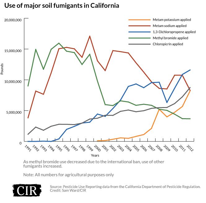 Use of major soil fumigants in California