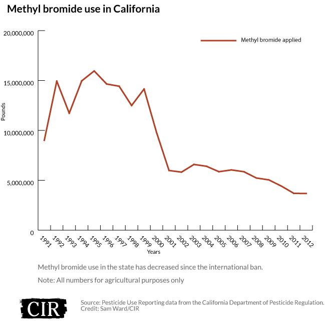 Methyl bromide use in California
