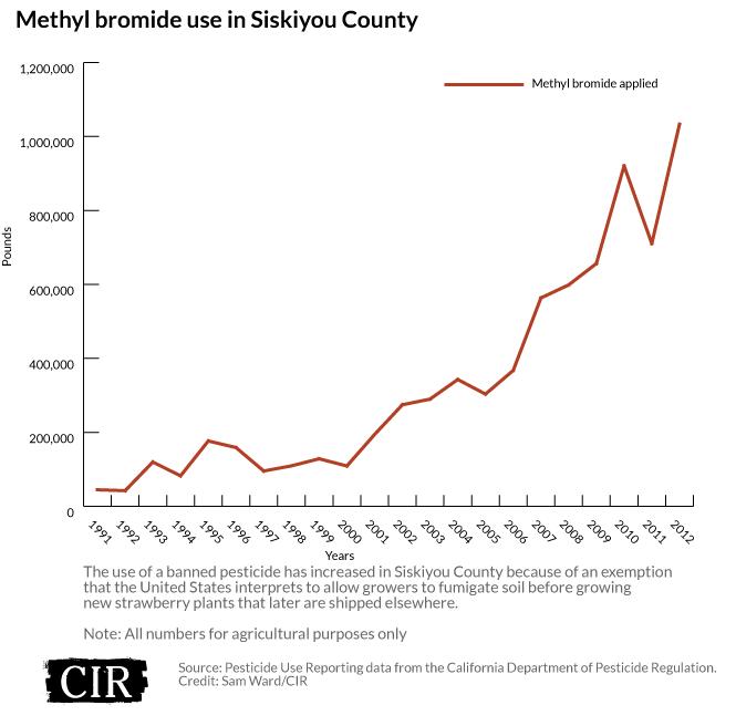 Methyl bromide use in Siskiyou County