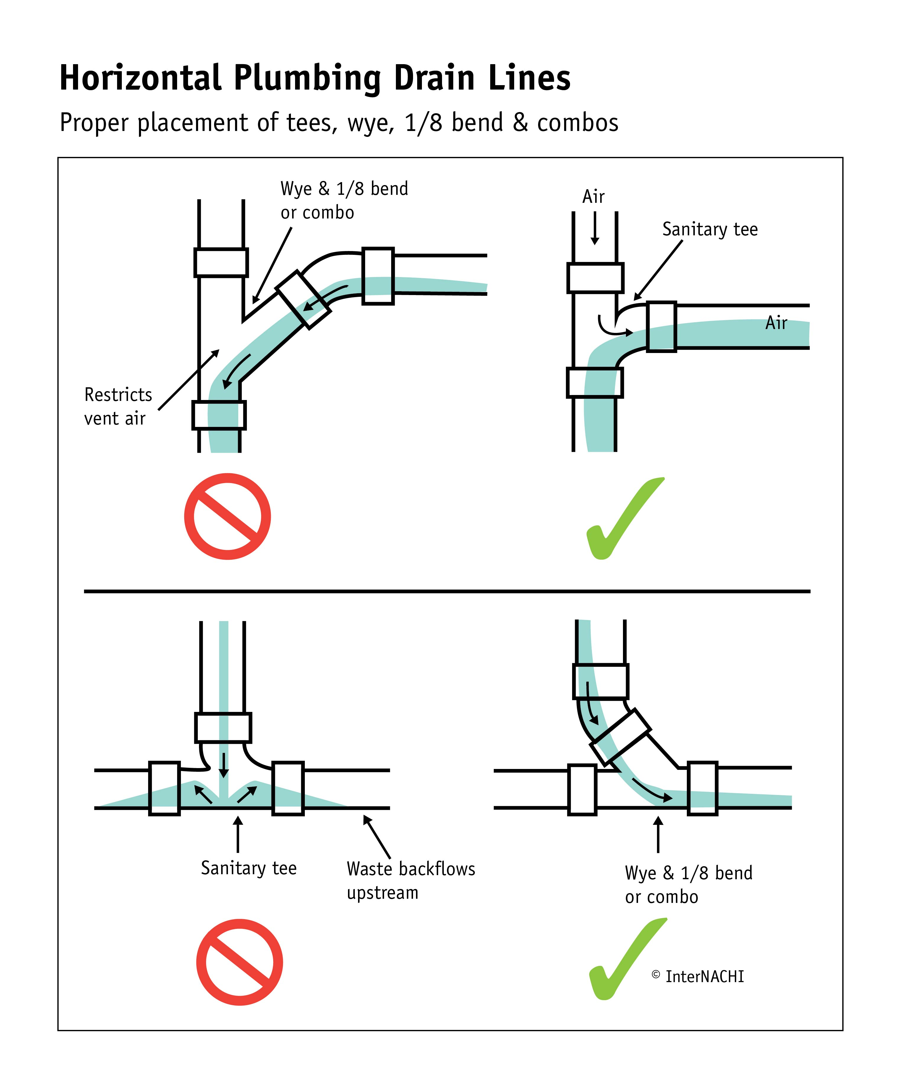 Horizontal Plumbing Drain Lines