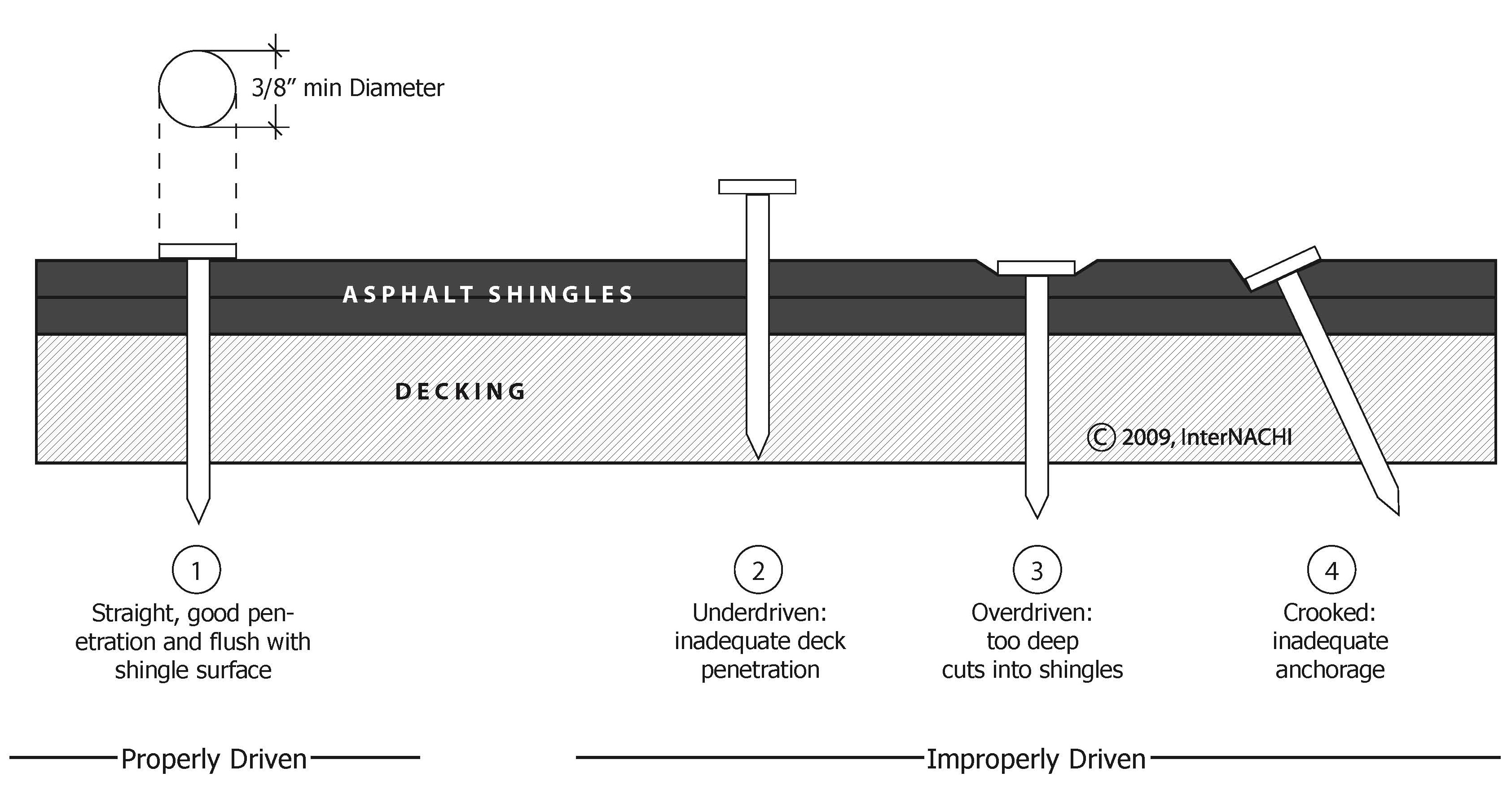 Asphalt Shingle Nailing Diagram