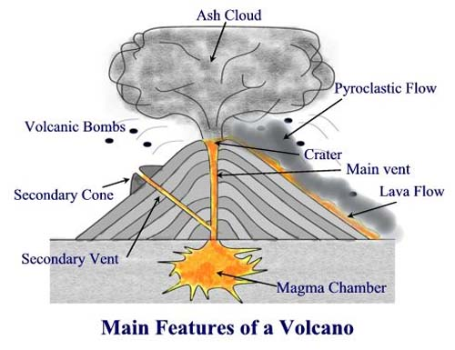 Science Project Idea: Amazing Natural Disasters