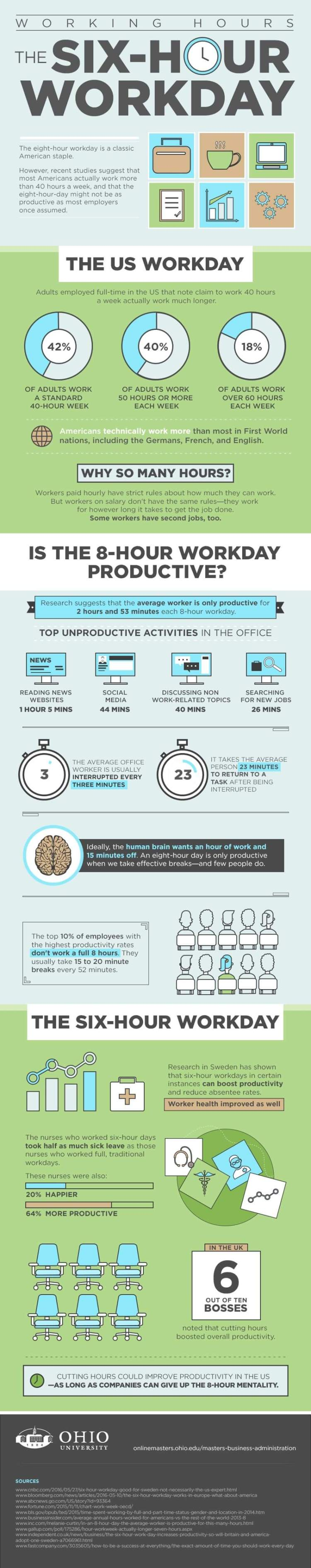 Six Hour Workday infographic