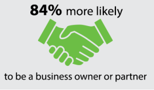 84% more likely to be a business owner or partner