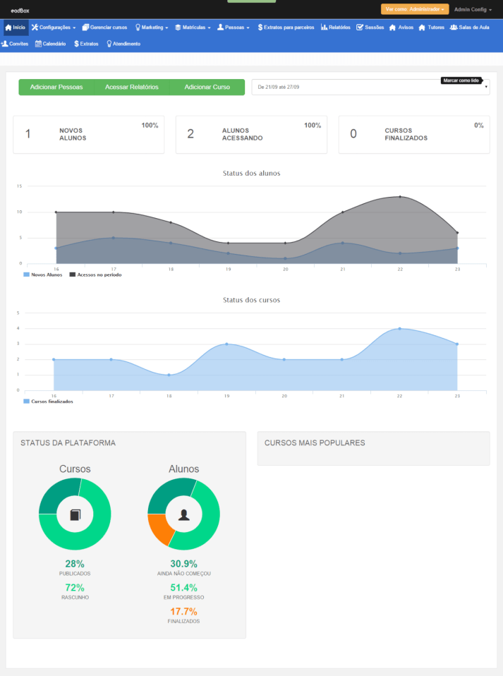 painel adm dashboard