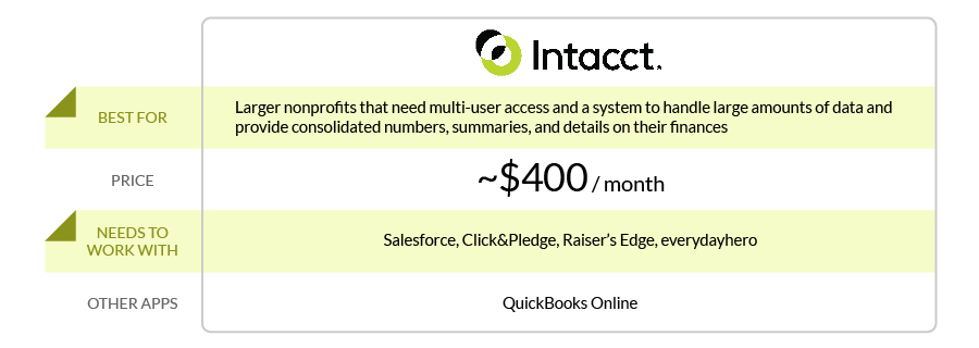 0_Intacct