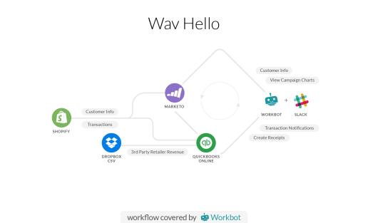 wavhello chart