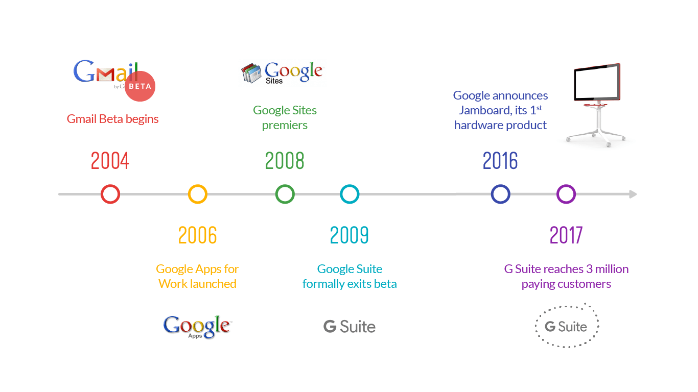 From a Garage to the Cloud: The History of Google Suite