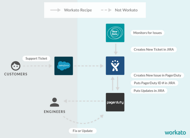 How Relativity Created a Seamless ITOps Workflow with