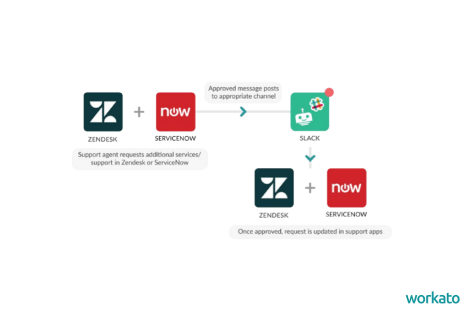 Slack workflows can automate the process of sending and signing contracts.