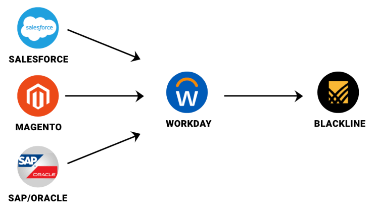 Workday automation can transform your finances